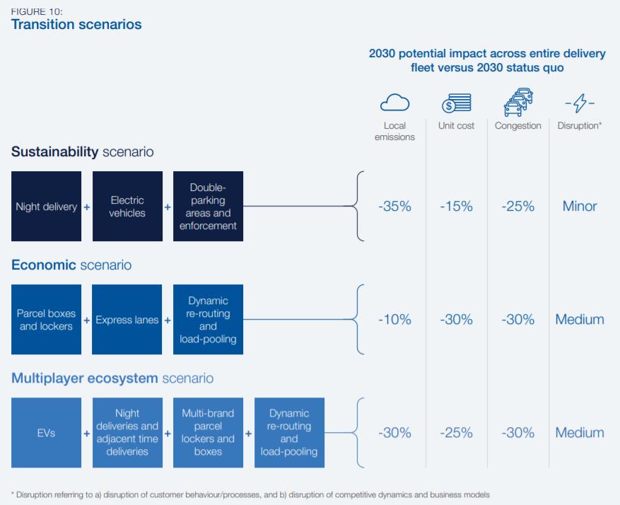 WEF research scenarios