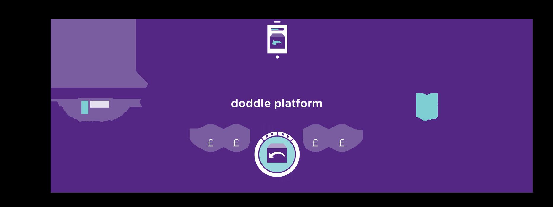 Digital Returns Diagram PNG