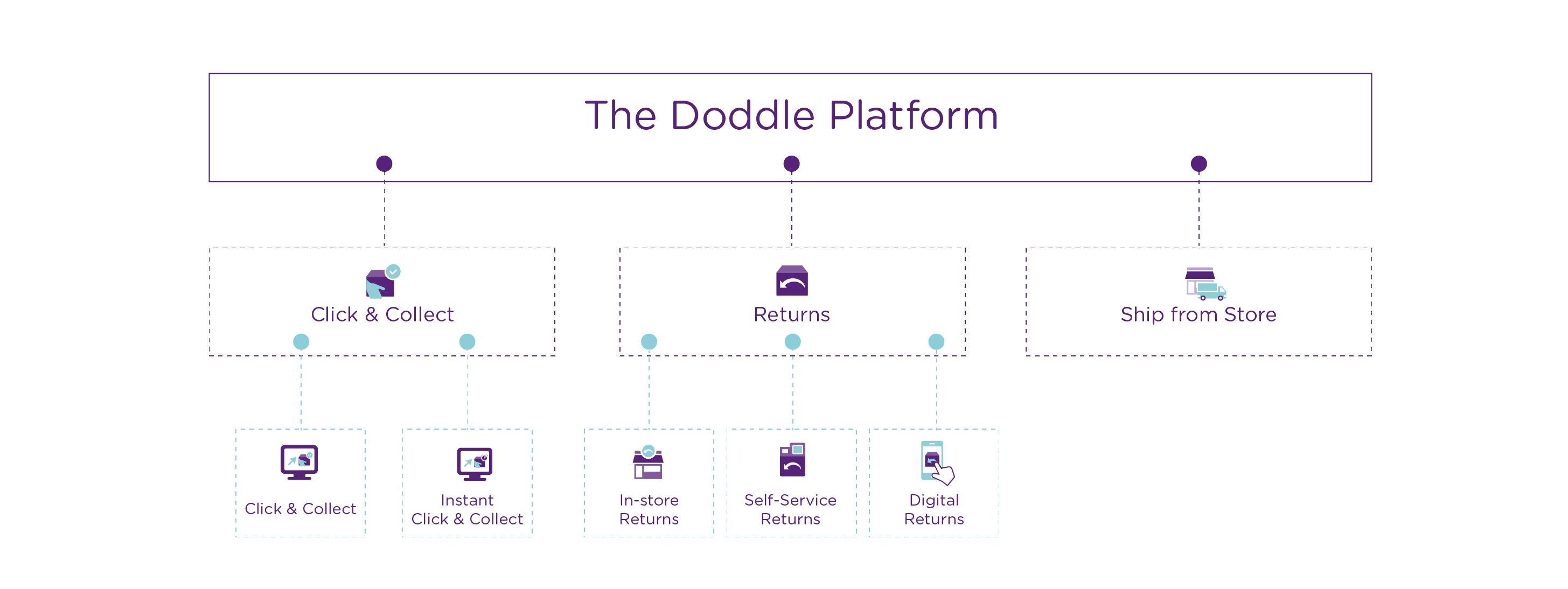 The Doddle Platform Diagram-1